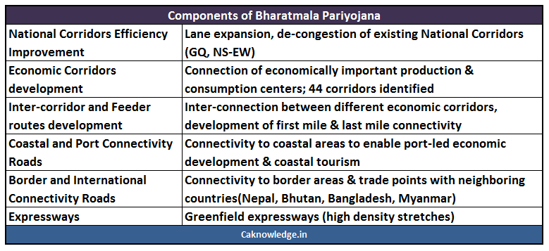 Bharat Mala Project Components