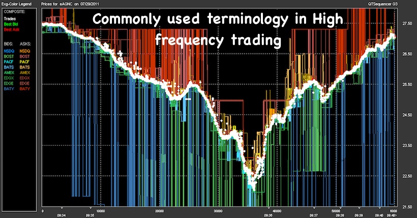 Commonly used terminology in High frequency trading