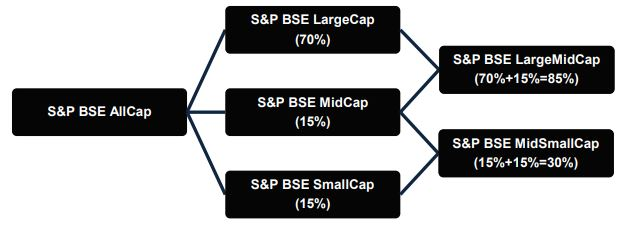 Difference between Large caps, Mid caps