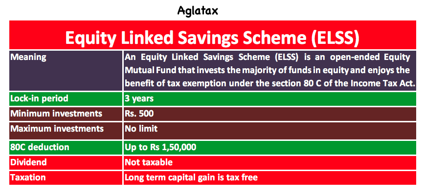 Equity Linked Saving Scheme