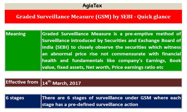 Graded Surveillance Measure