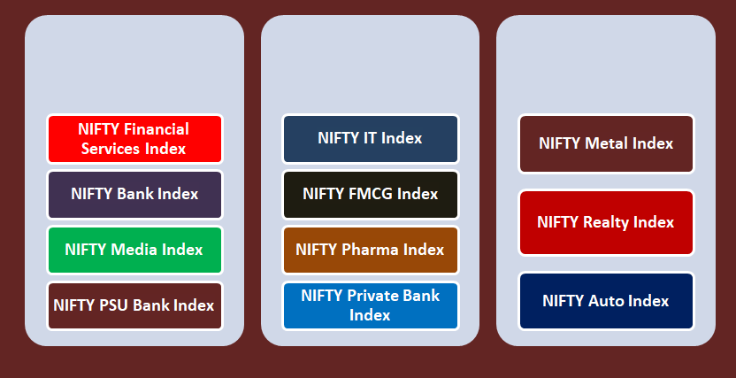 NIFTY Sectoral index